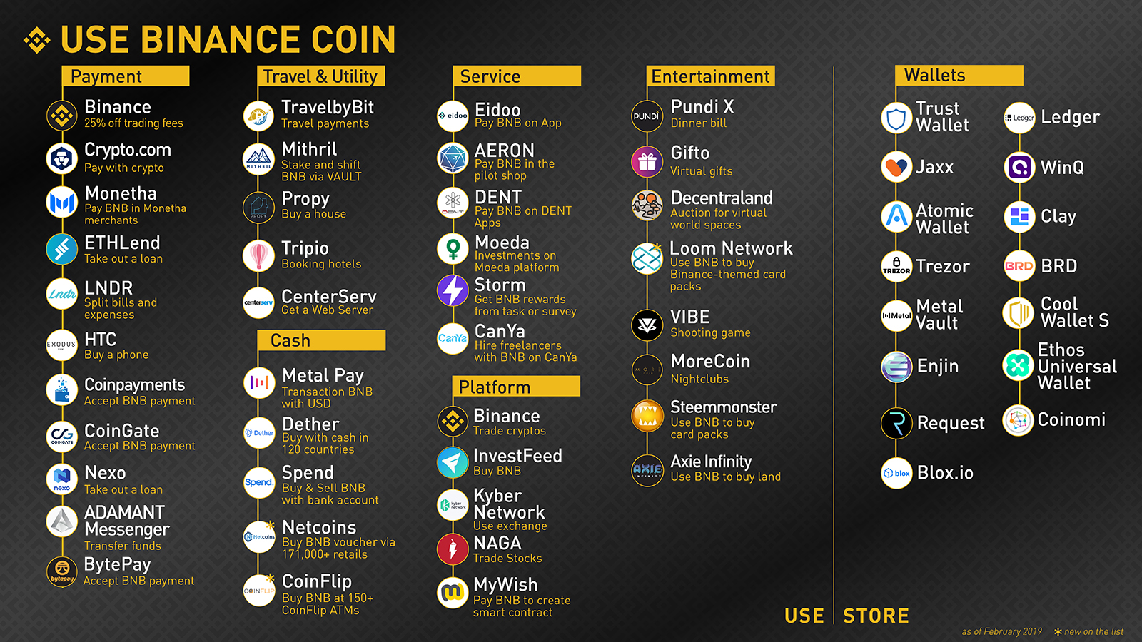 The ever-expanding world of #UseBNB - March 2019 | Binance Blog