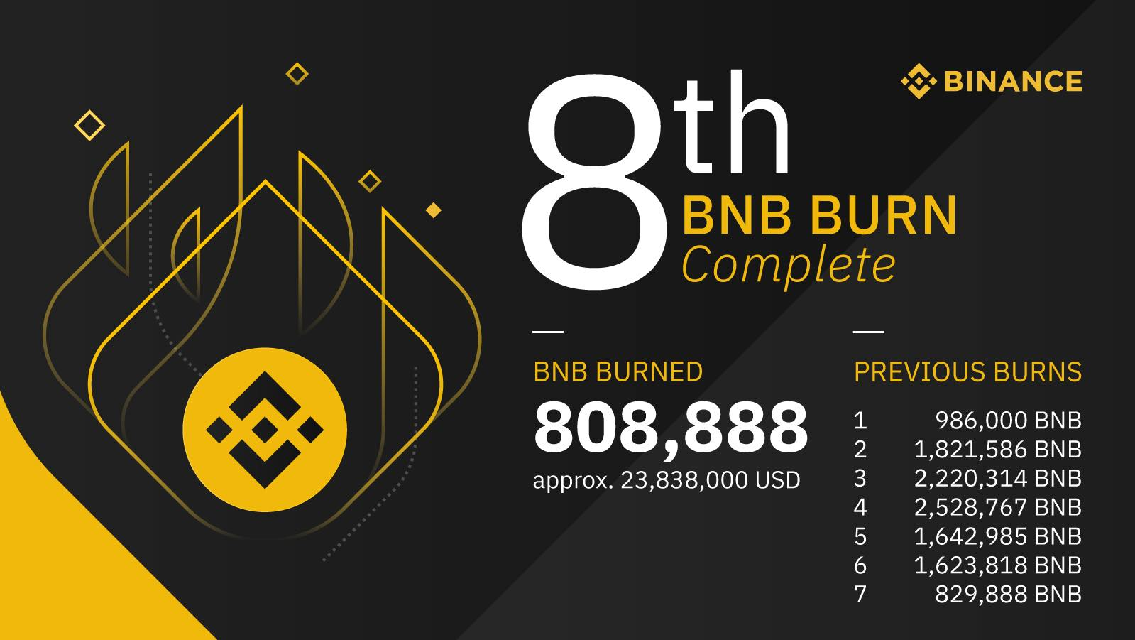 Binance Review, Month 24: Ending Year 2 with a Bang | Binance Blog