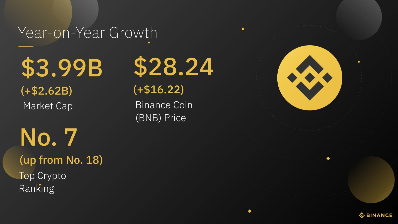 tốc độ phát triển trong 1 năm của binance