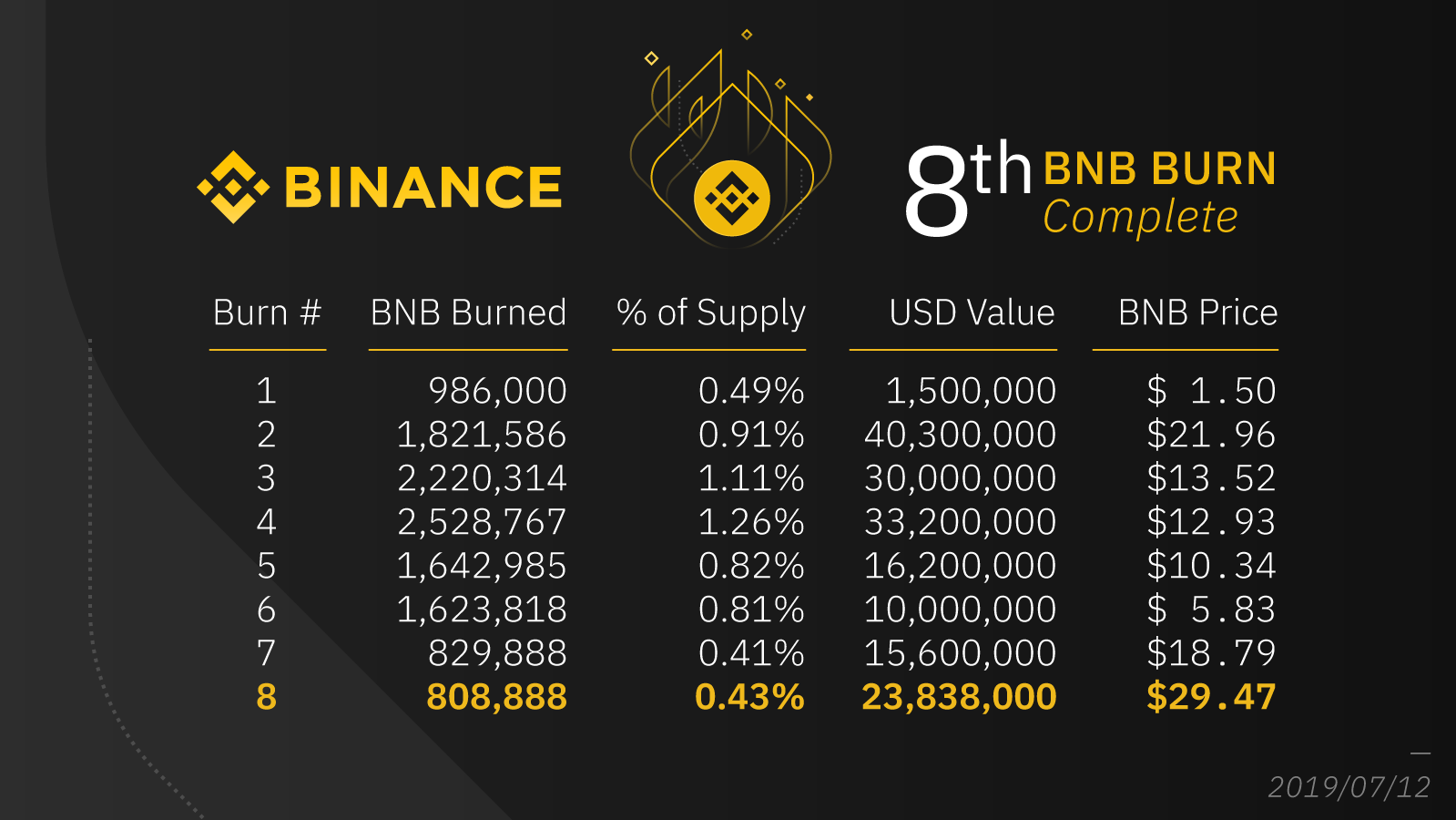 3.Burncoin: BNB