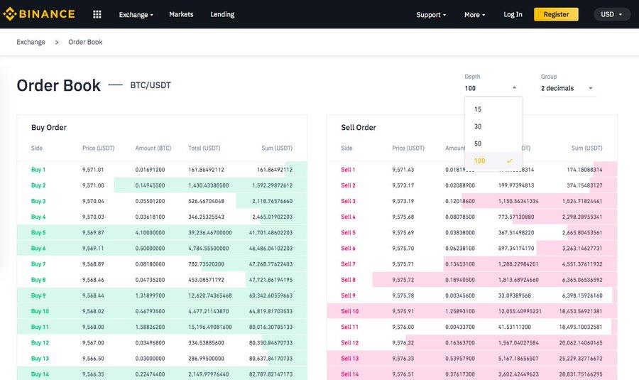 Carnet d'ordre de la plateforme Binance pour la paire de trading Bitcoin contre Tether