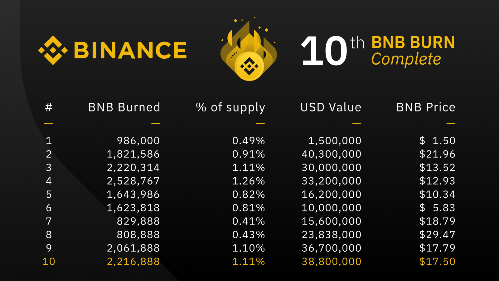 Image result for binance 10th burn