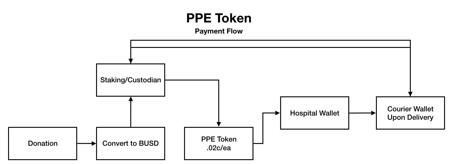 Flujo de Token PBE. Fuente: Blog de Binance