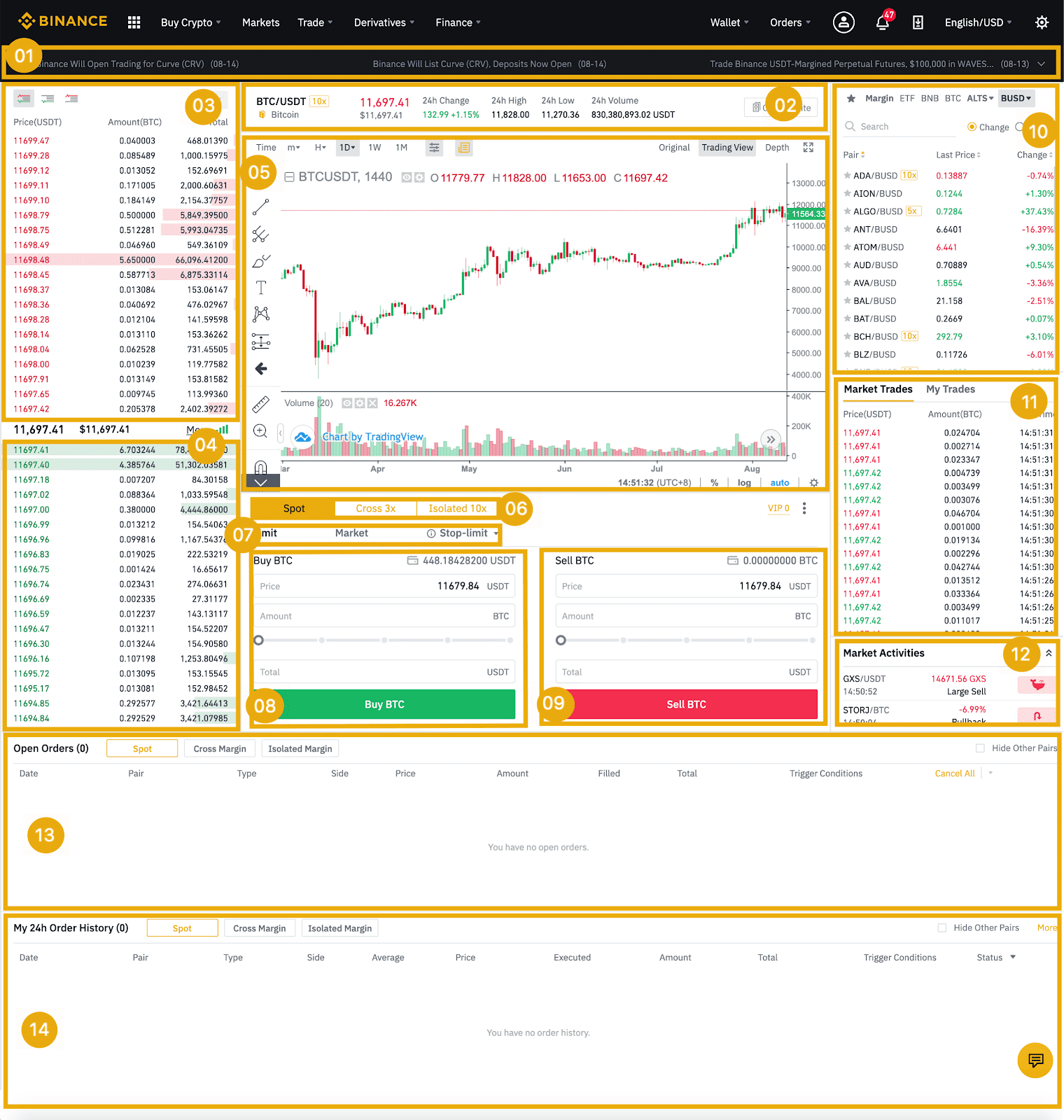 LTCBTC — Grafico prezzo Litecoin / Bitcoin — TradingView