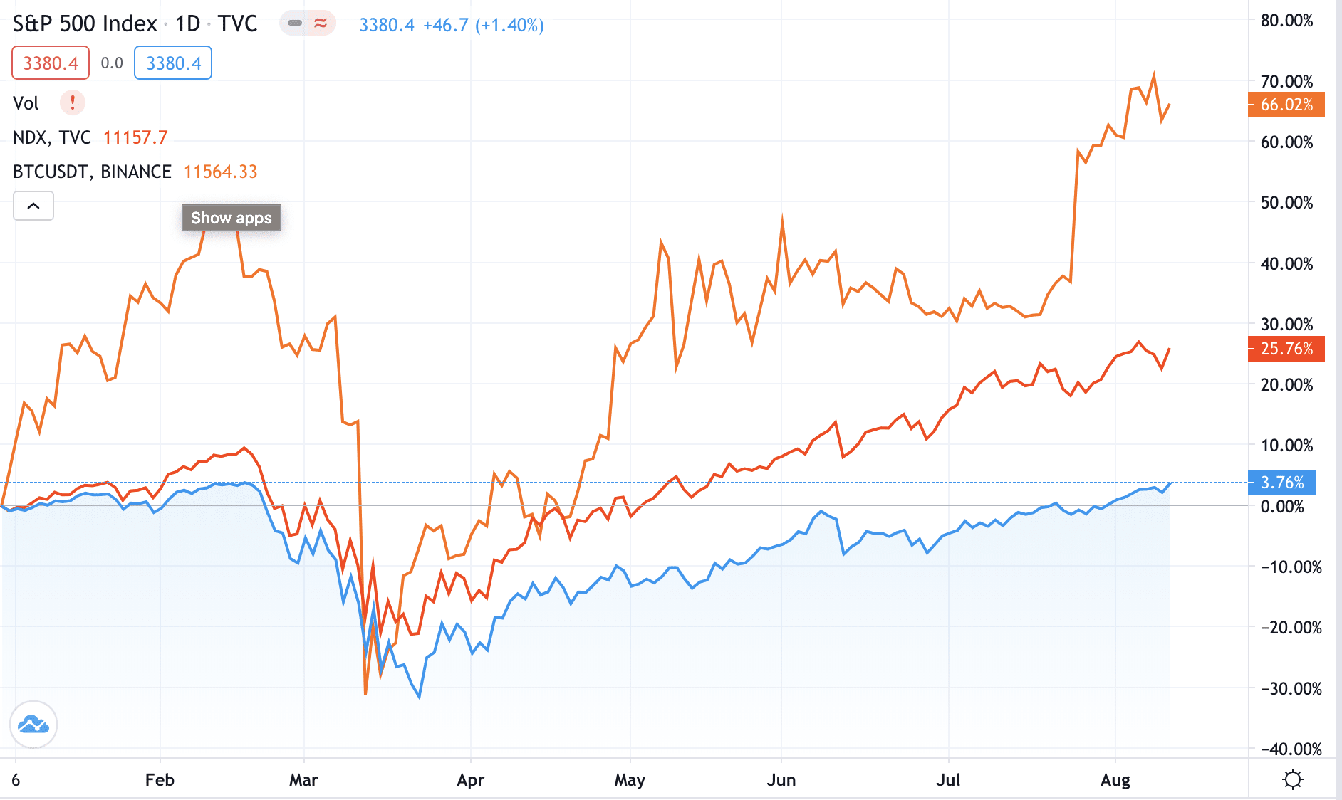 nasdaq vs bitcoin