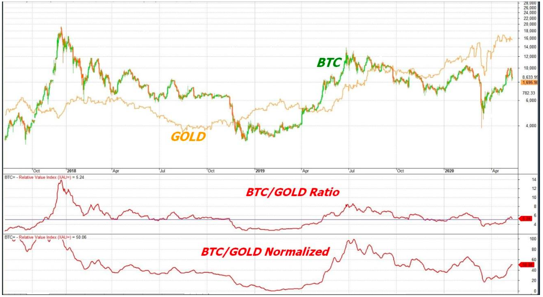 Trader Series Part 1 Bitcoin Correlations Binance Blog