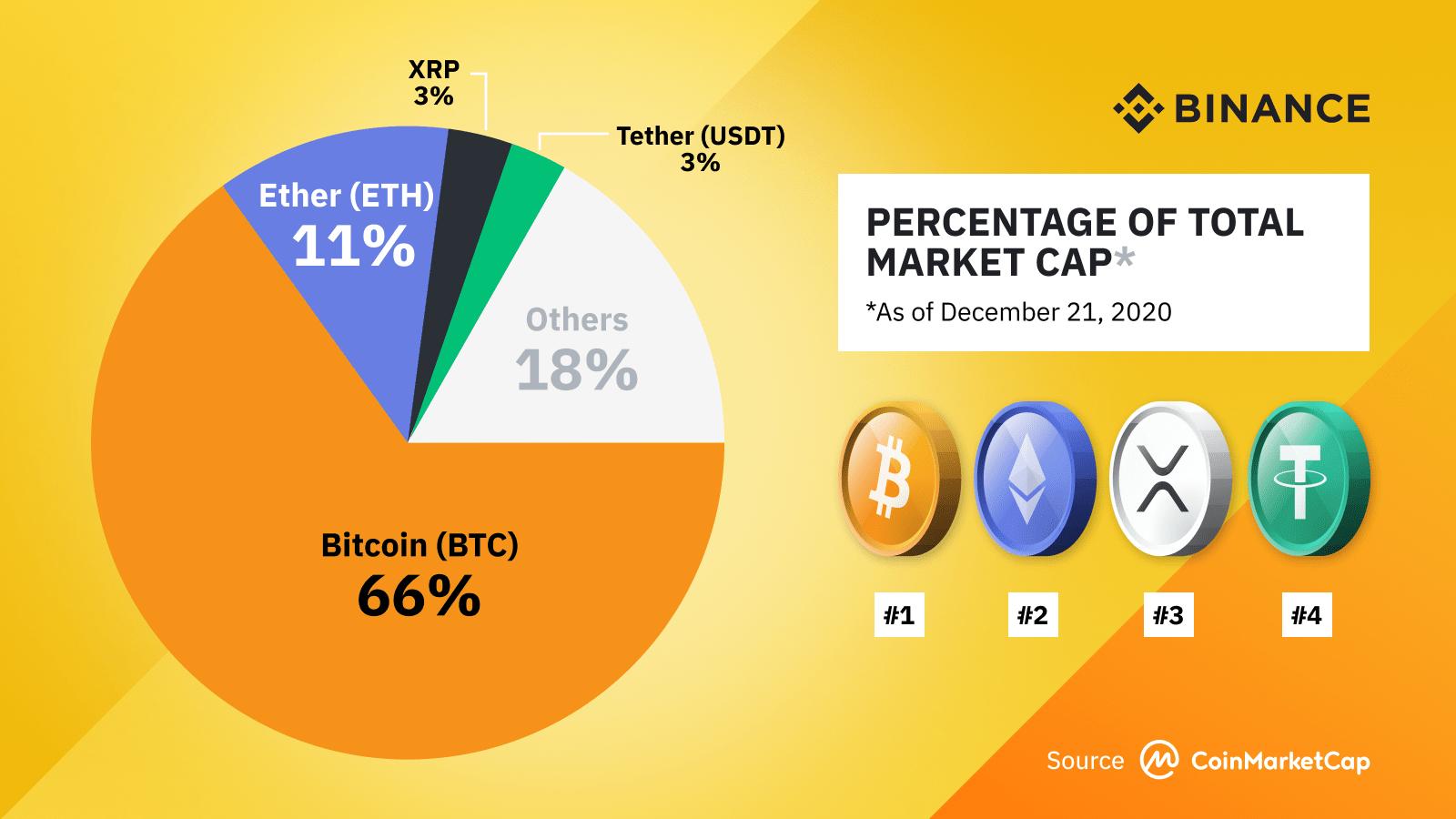 bitcoin wallet market share