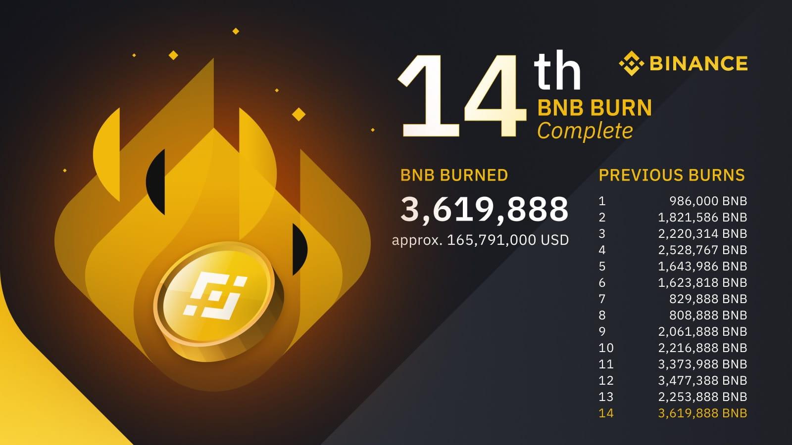14th BNB Burn | Quarterly Highlights and Insights from CZ | Binance Blog