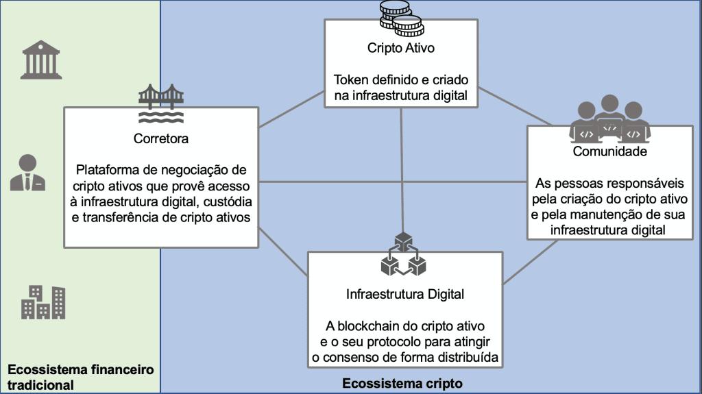 bitcoin login brasil o que é um corretor de bitcoin e criptomoeda
