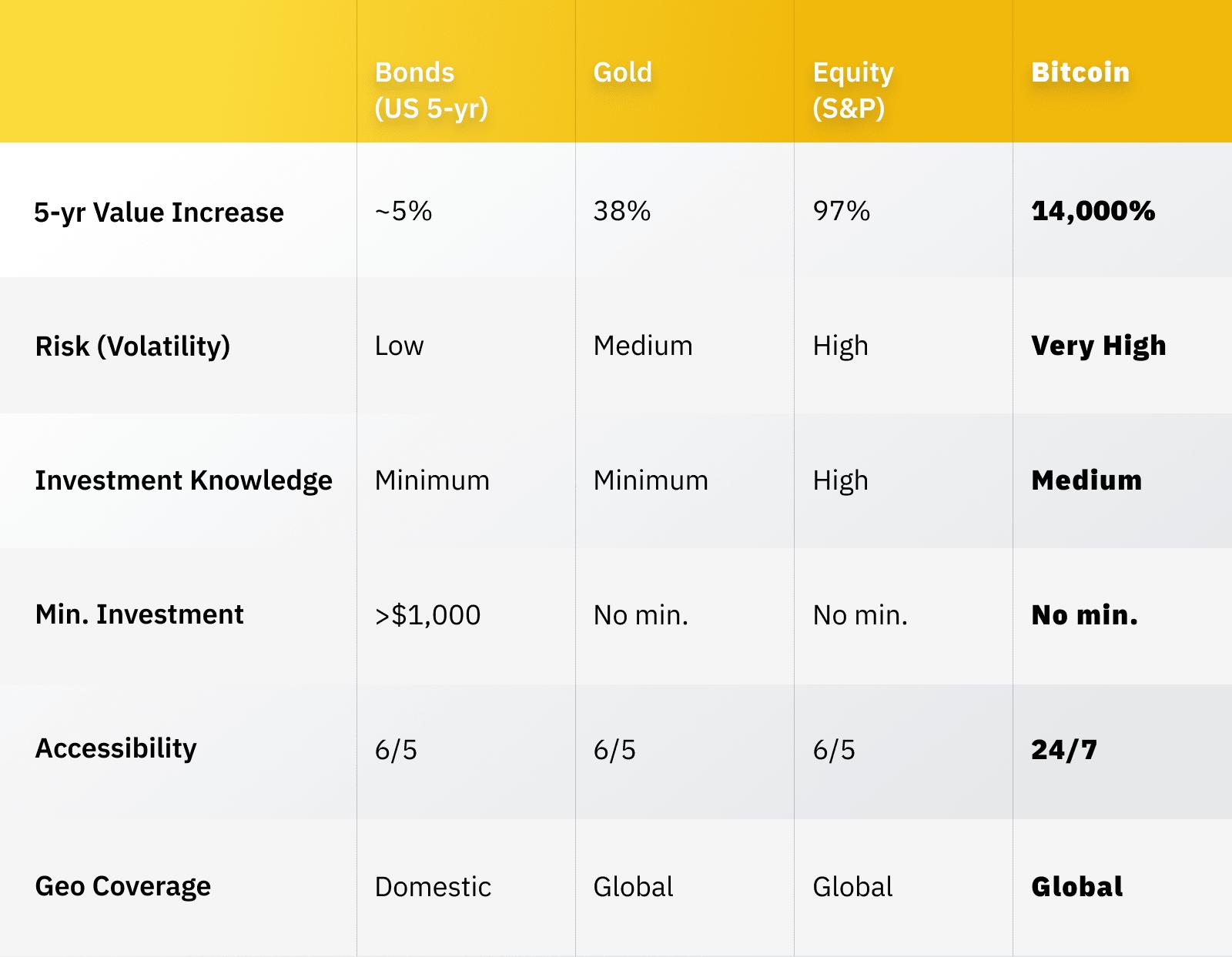 bitcoin equity