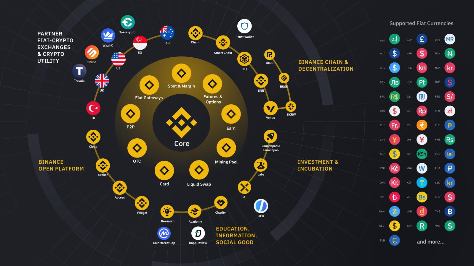 ecosystem btc
