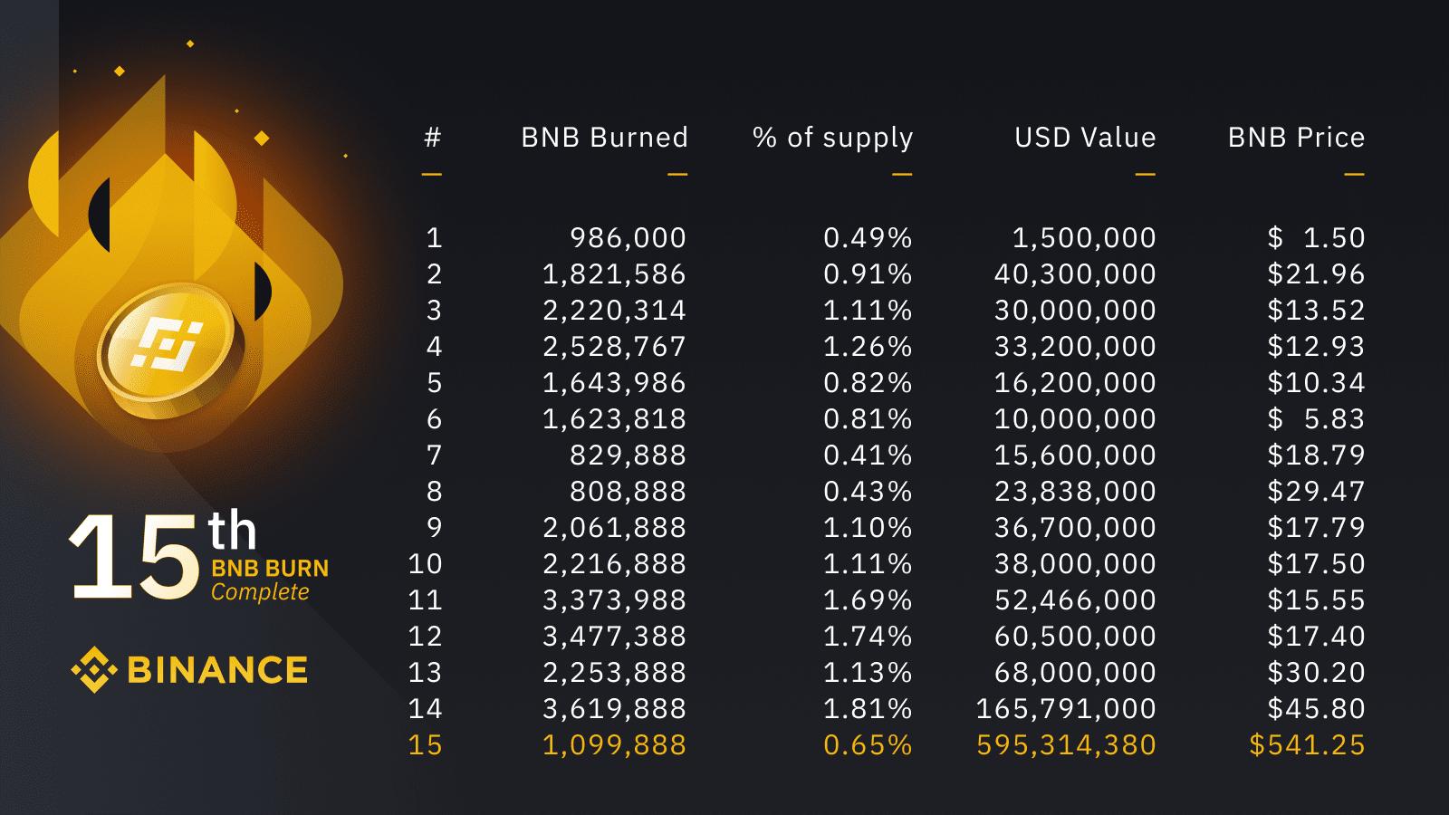 Binance เบิร์นเหรียญ BNB คิดเป็นมูลค่าประมาณ $595 ล้านดอลลาร์สหรัฐ ครั้งใหญ่สุดตั้งแต่เบิร์นเหรียญมา