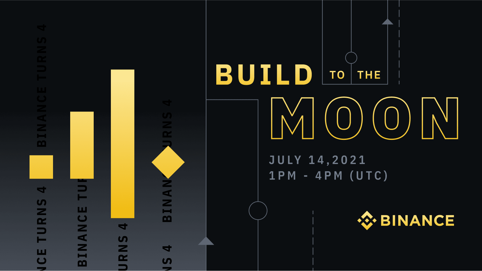 """""""Build to the Moon"""" Concert Experience: 4th Anniversary Event Revealed Cryptocurrency Trading Signals, Strategies & Templates 