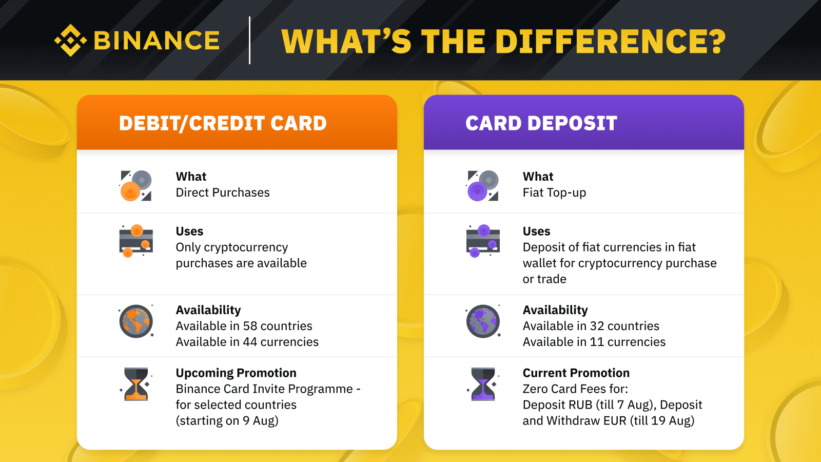 Do You Buy Crypto with Card or through Fiat Deposit - What's the Difference?Cryptocurrency Trading Signals, Strategies & Templates | DexStrats