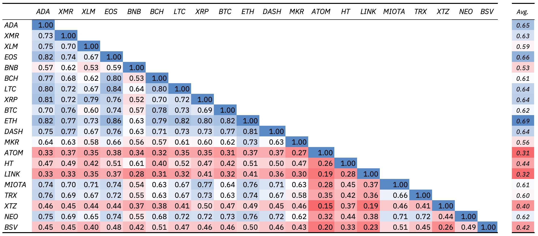 Kryptowährungen - Korrelationsmatrix 2019-2020 - Quelle: Binance Research