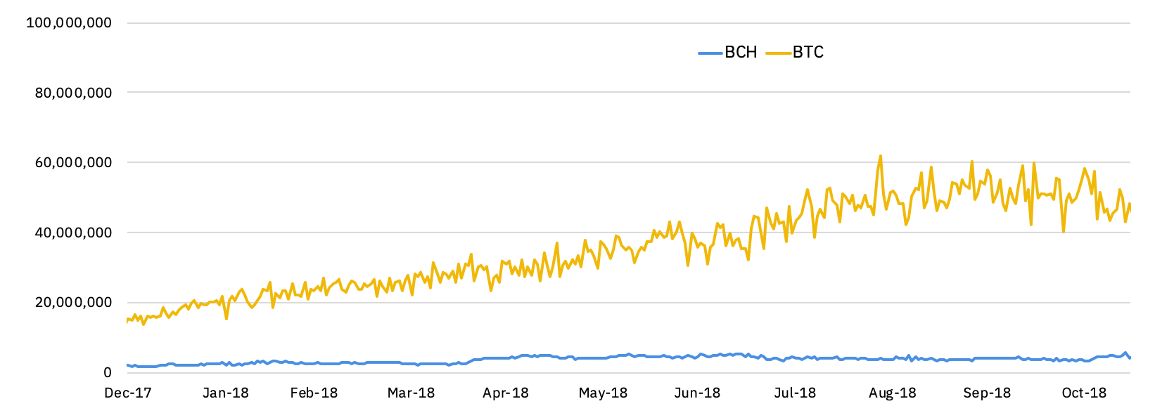 hashrates of BTC and BCH