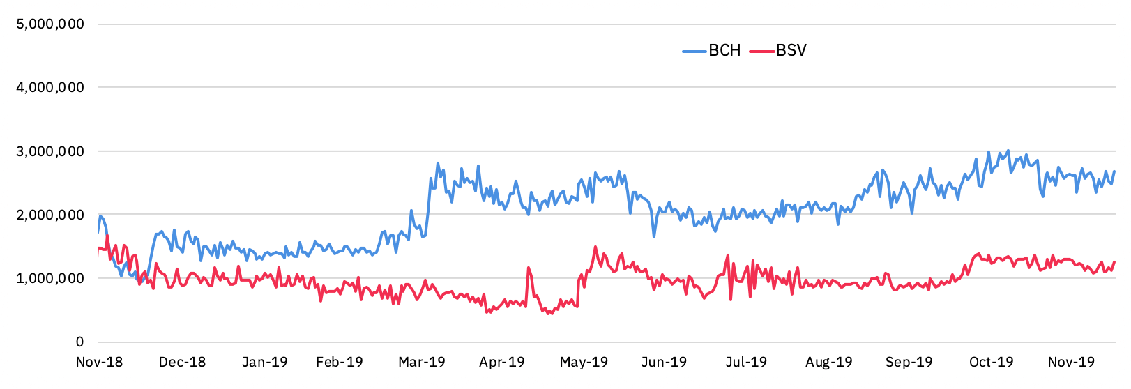 hashrates of BCH and BSV