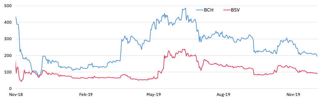 prices of BCH and BSV