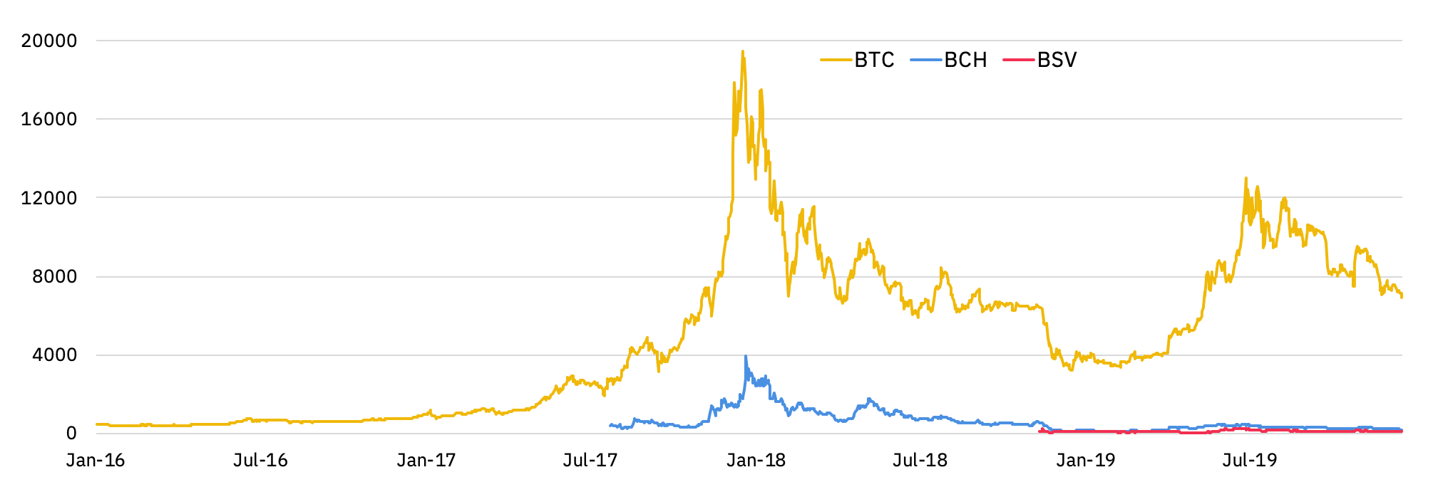 prices of BTC, BCH, and BSV