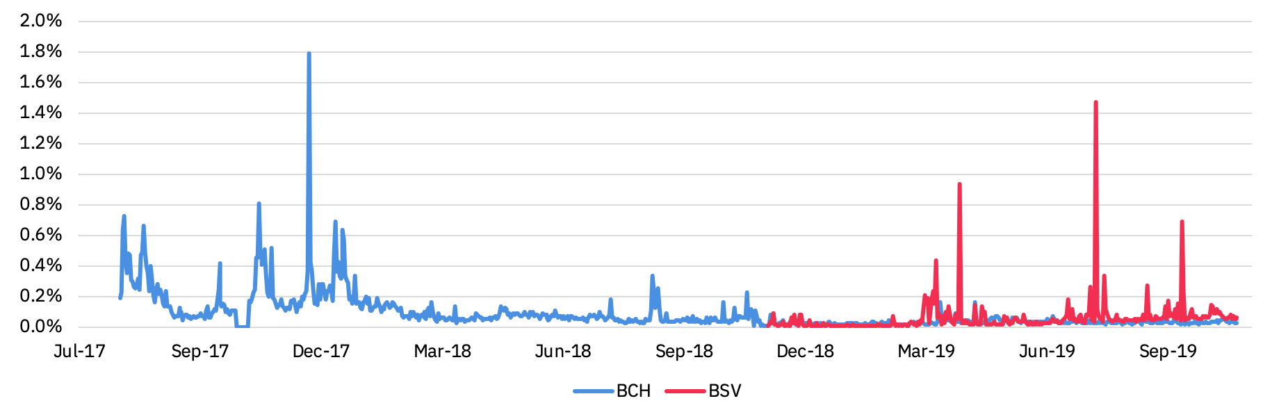 contribution transaction fees to the total mining rewards for BCH and BSV