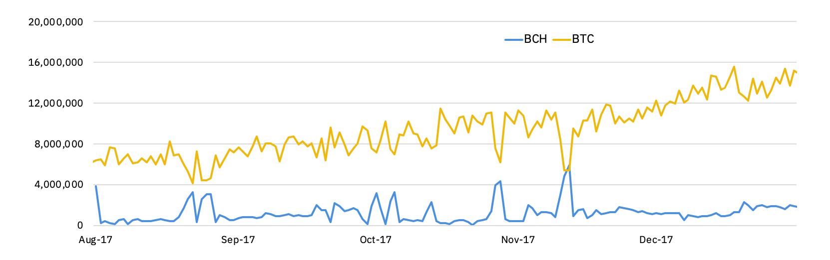 hashrates for BTC and BCH in 2017