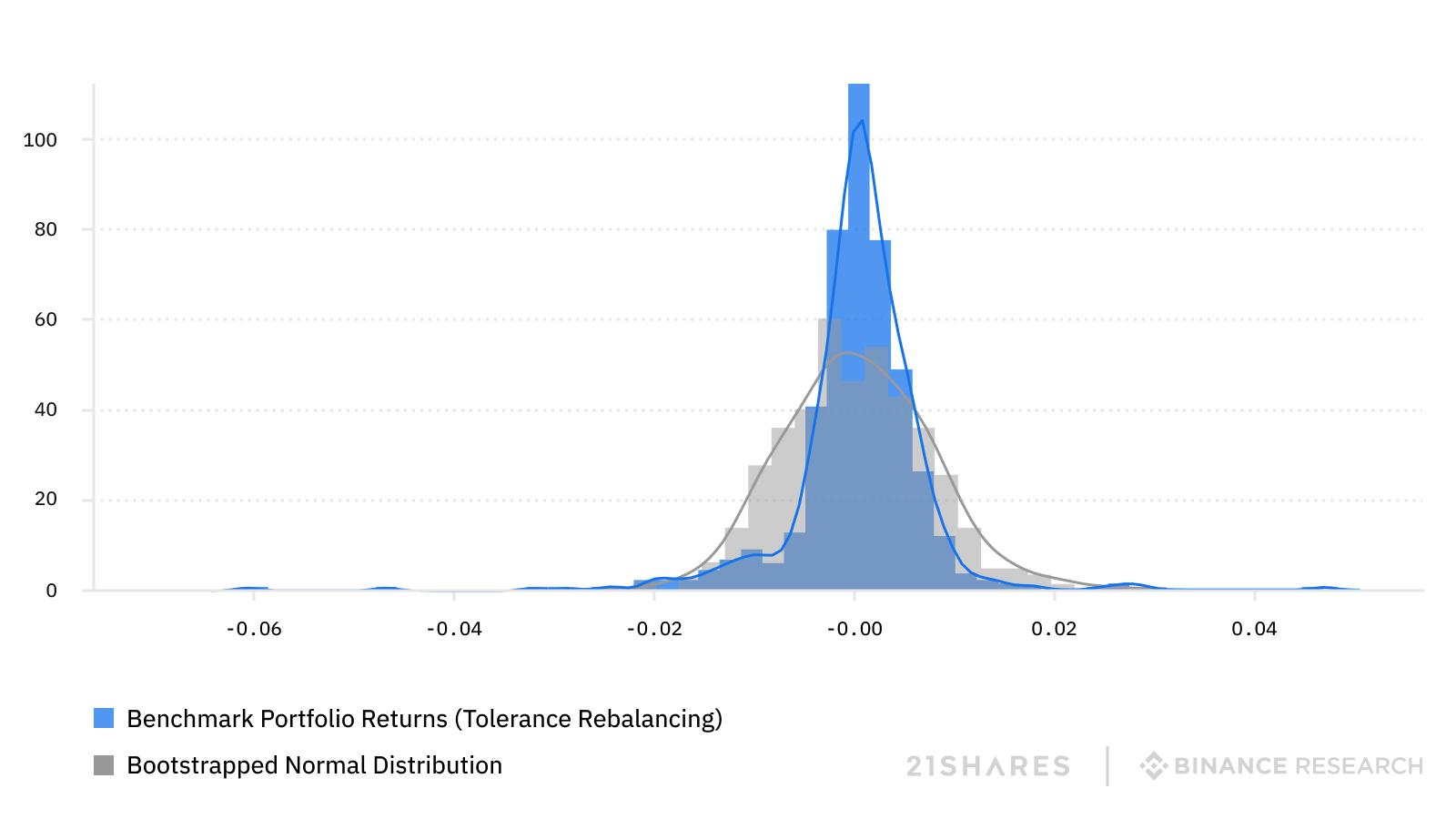 distribution model portfolio