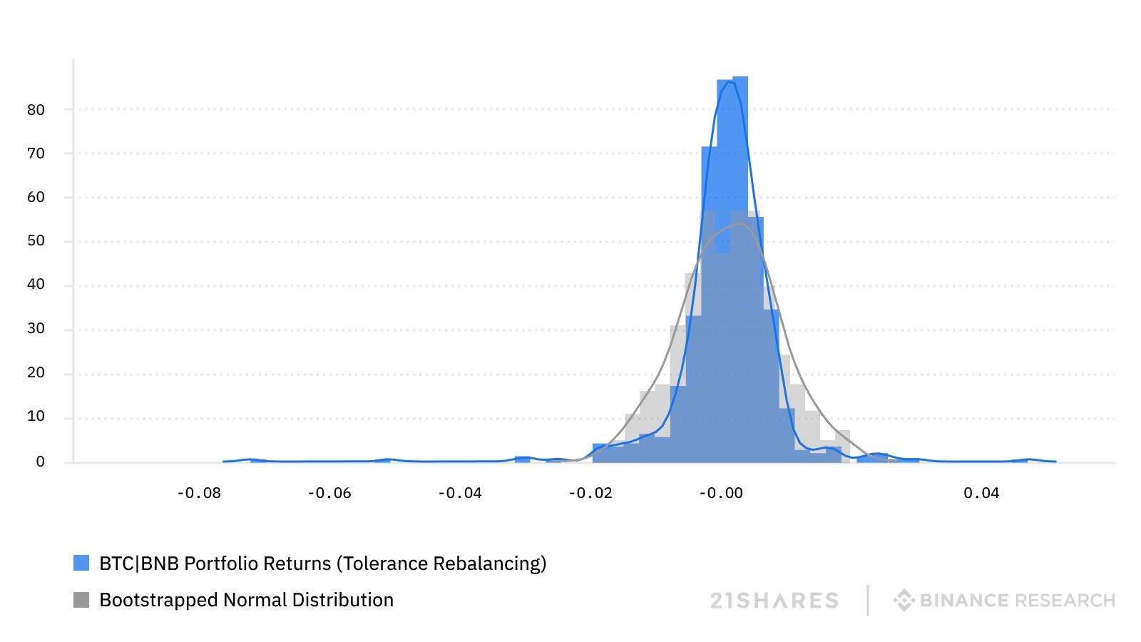distribution tolerance-based portfolio