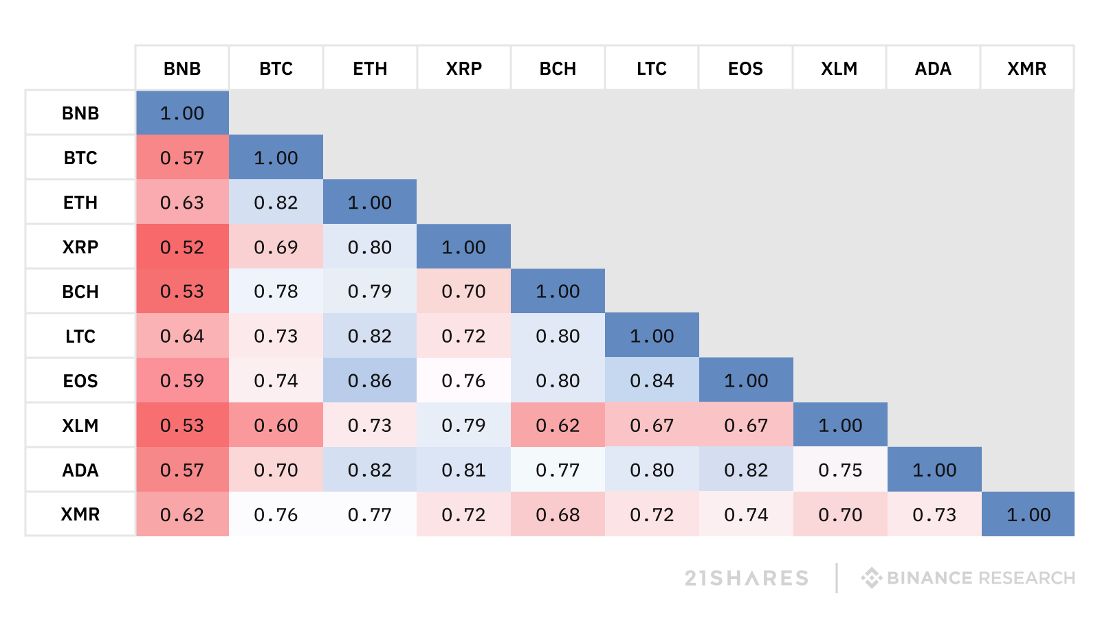 Correlations cryptos