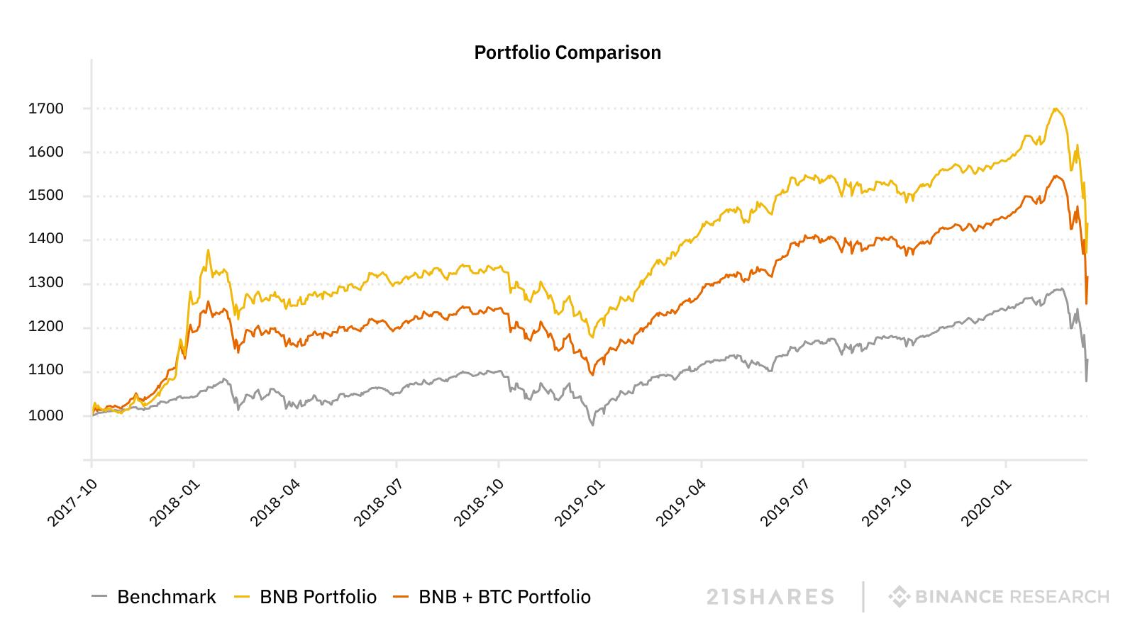 portfolio performances