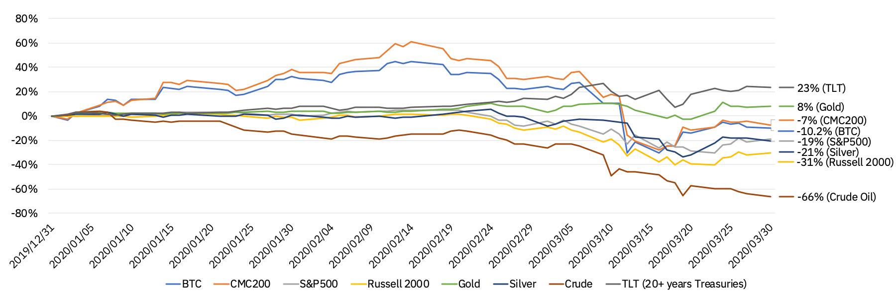 quarterly performance financial assets Q1 2020