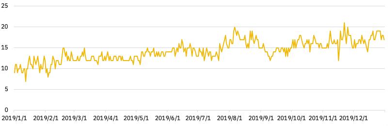 chart30