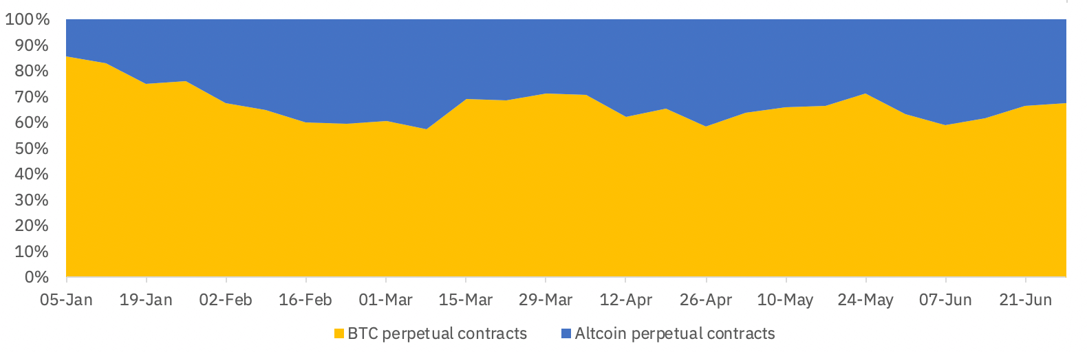 Open interest breakdown between Bitcoin contracts Q2 2020