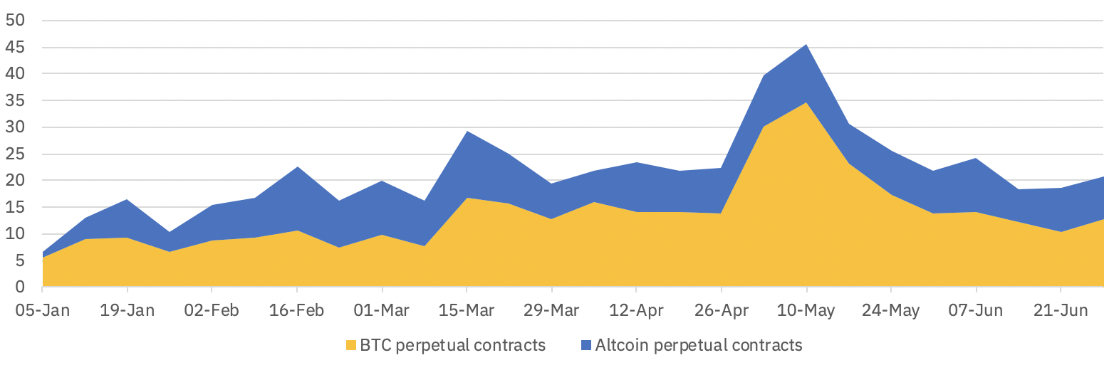 Weekly volume traded across perpetual contracts Binance
