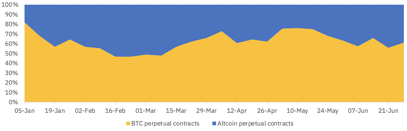 Bitcoin contracts vs. altcoin contracts volume Binance