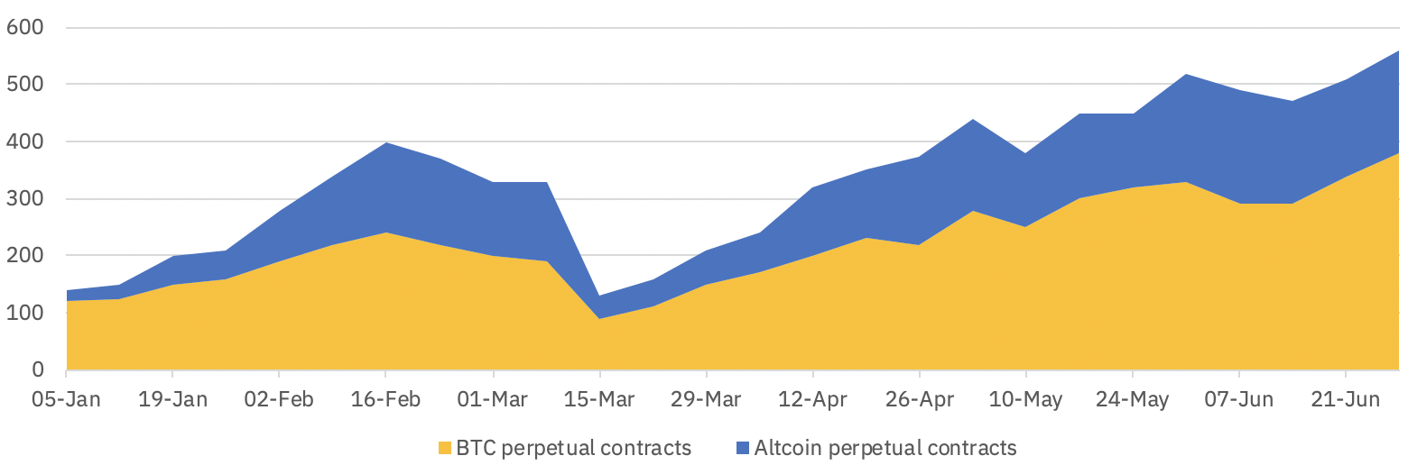 Open interest growth on Binance Futures Q2 2020