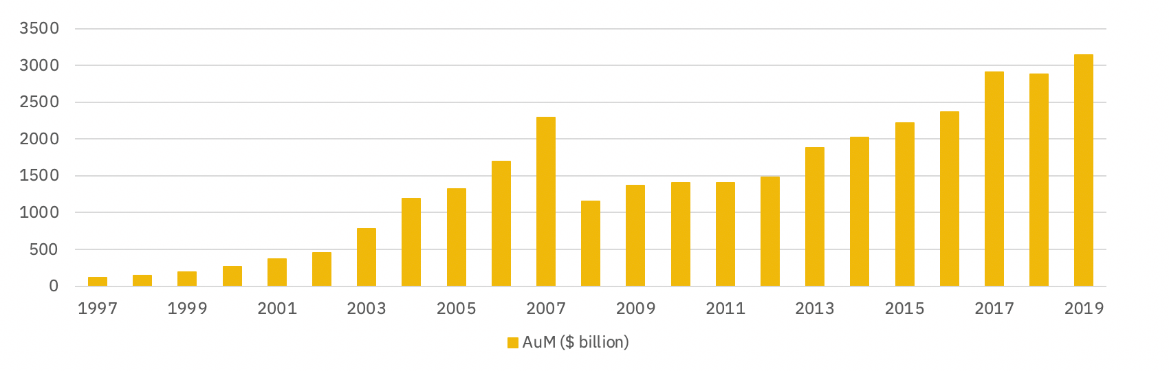 AuM global hedge fund industry