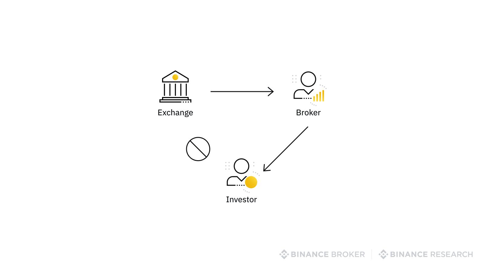 equity brokerage industry organization