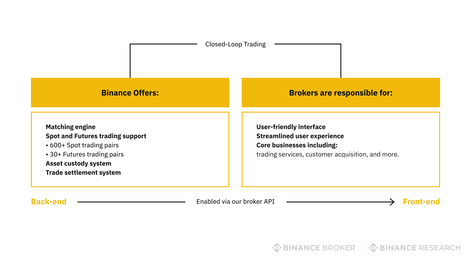 Binance Brokerage as a broker service provider
