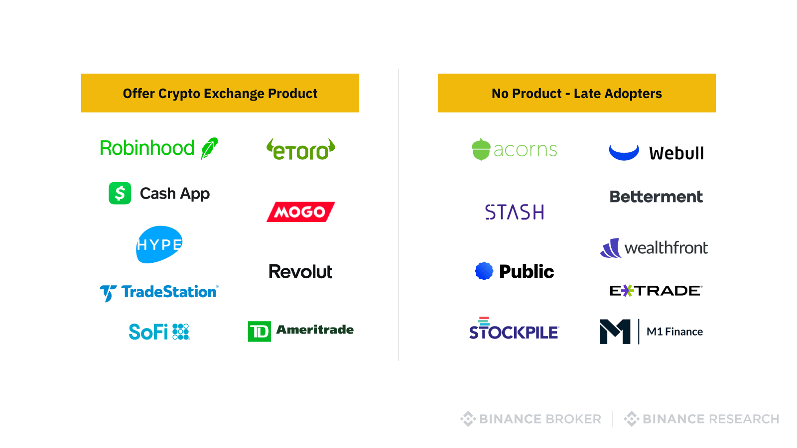 Traditional and fintech companies offering crypto products