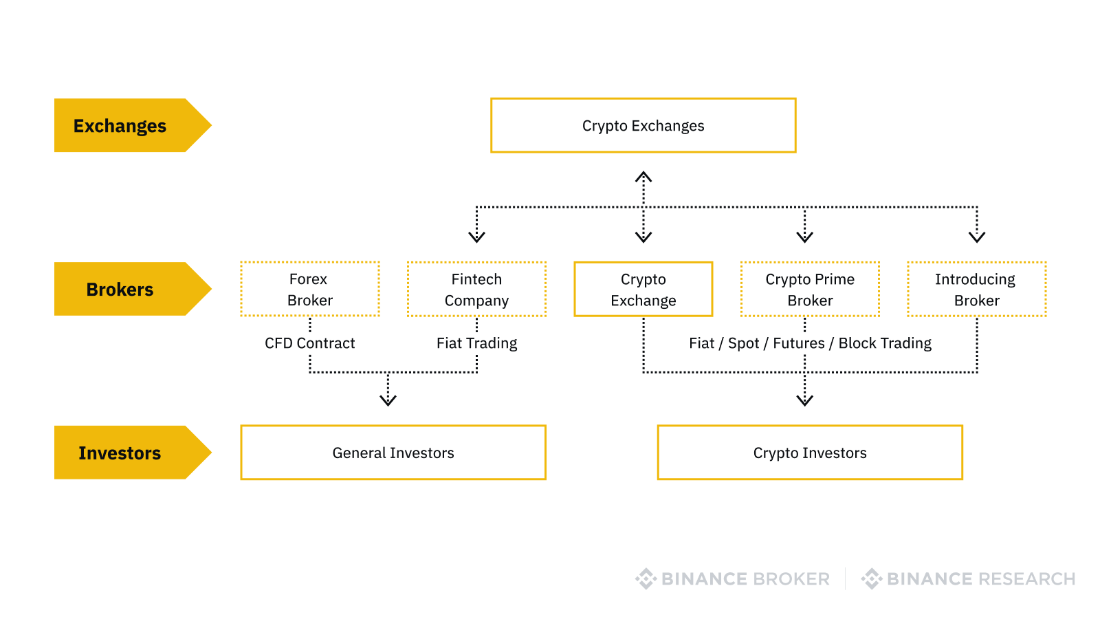 Organization between crypto exchanges, brokers, and investors