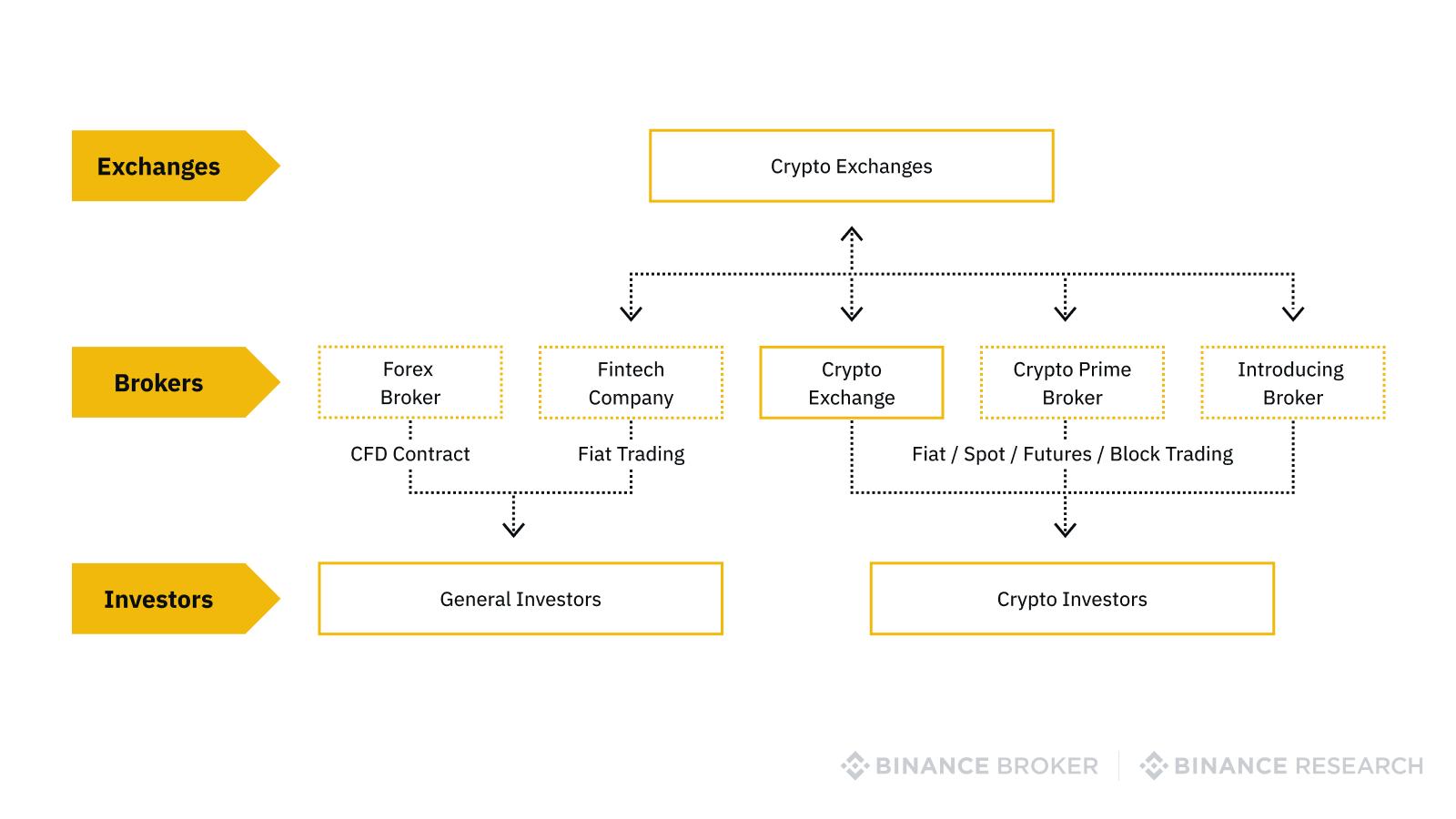 Organization between crypto exchanges, brokers, and investors