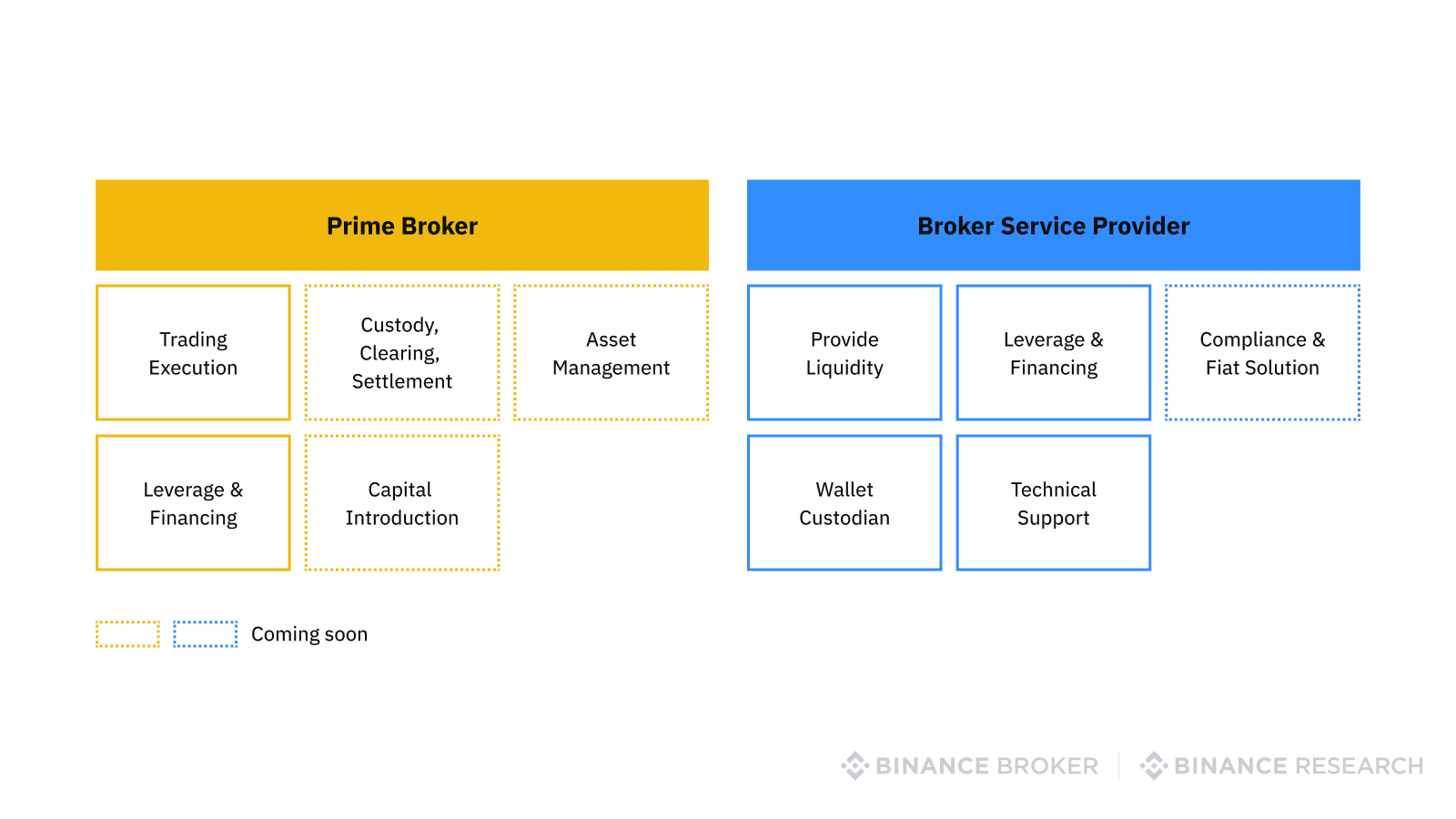 Functions of prime brokers annd broker service providers
