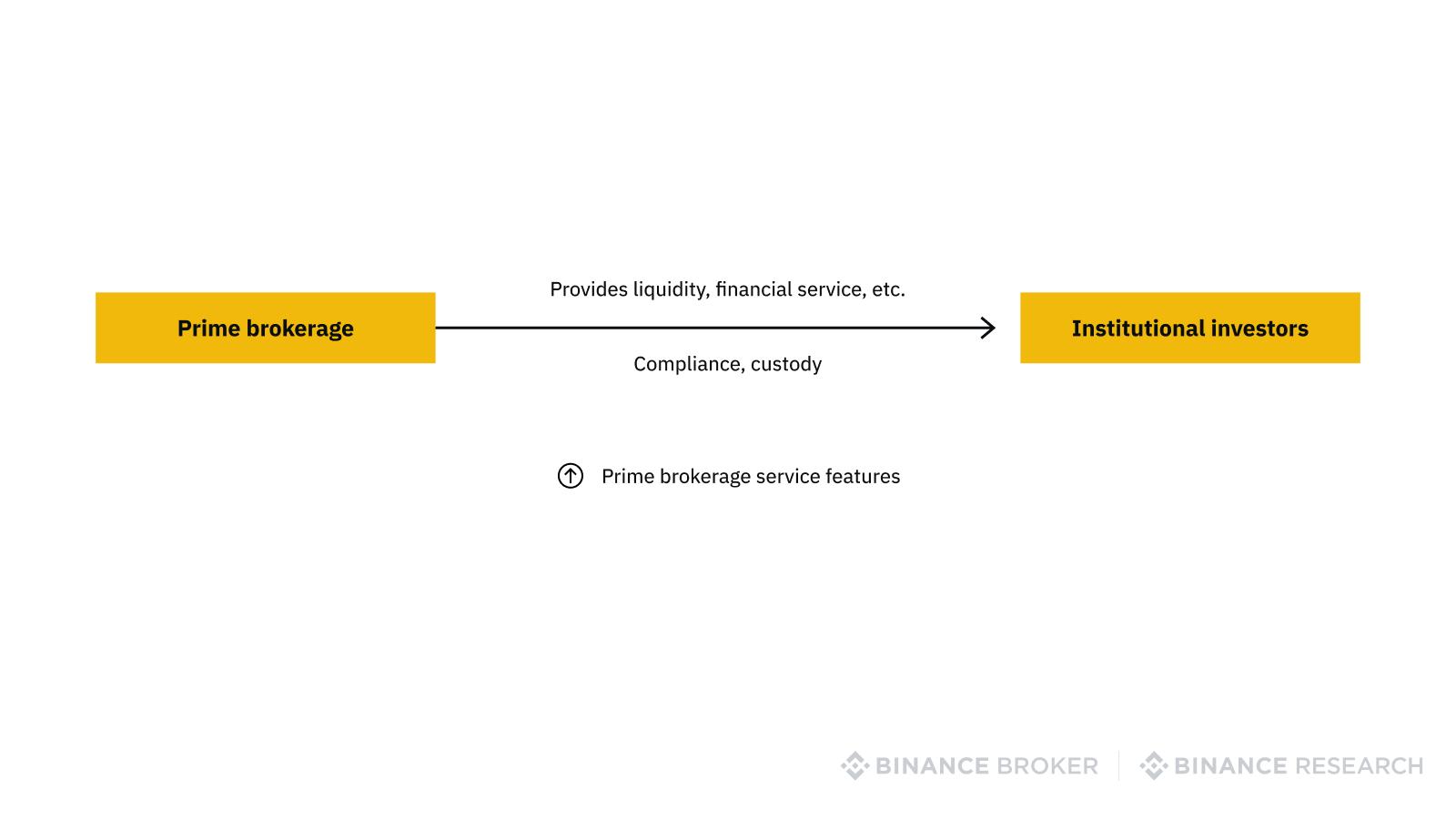 Relationship between prime brokerage and institutional investors
