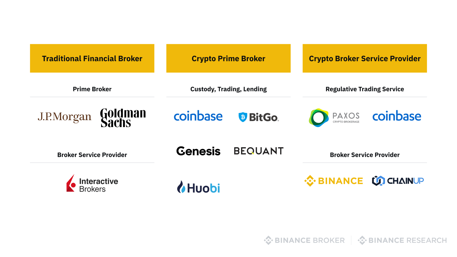 Comparison of companies in traditional and crypto broker businesses