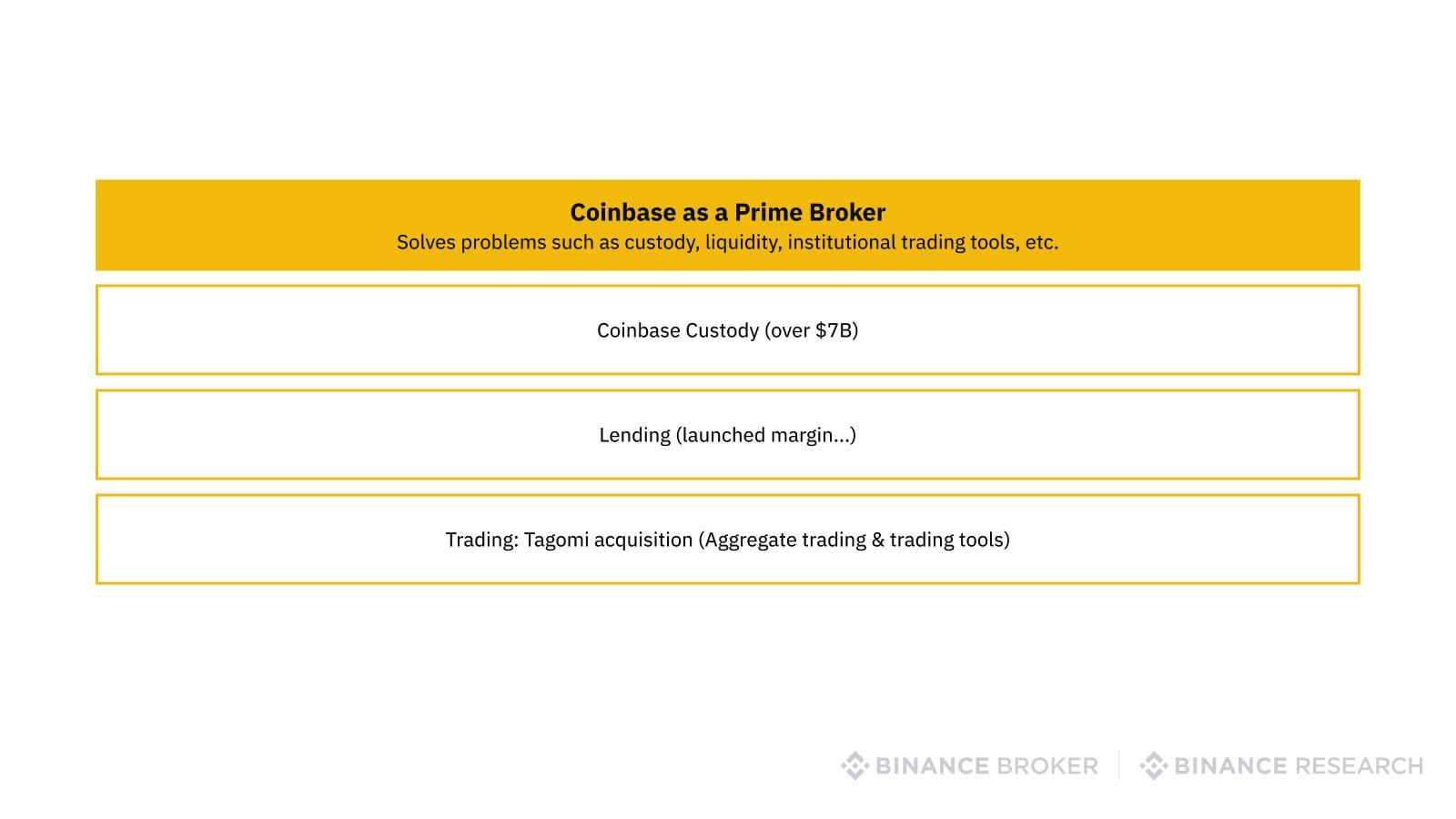 Coinbase as a prime broker