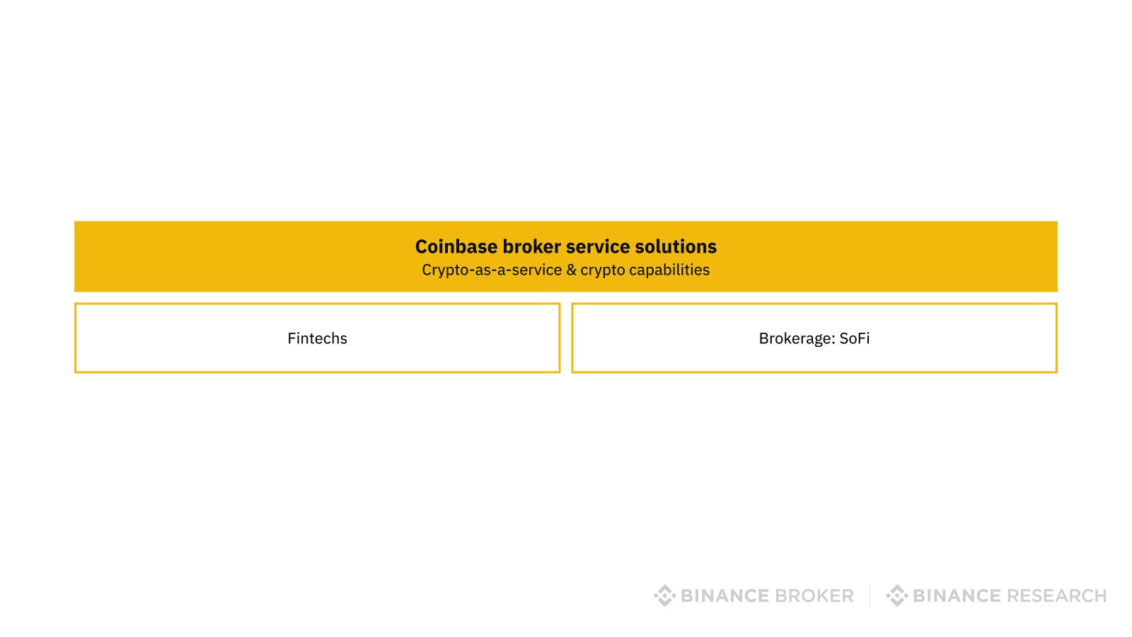 Coinbase as a broker service provider