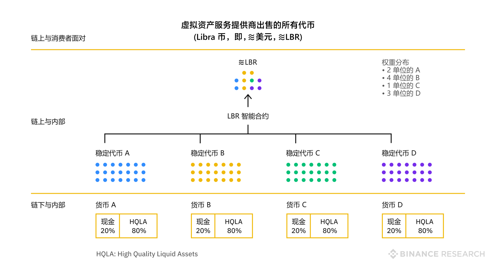 Conceptualization of reserve assets, stablecoins, and ≋LBR