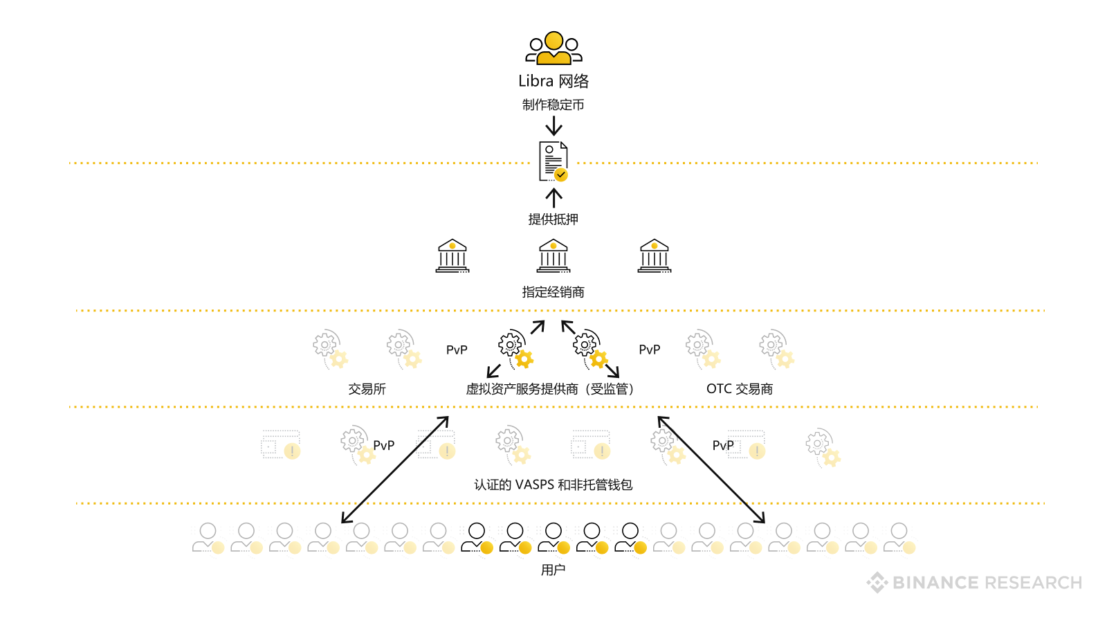 Description of the conceptual network architecture