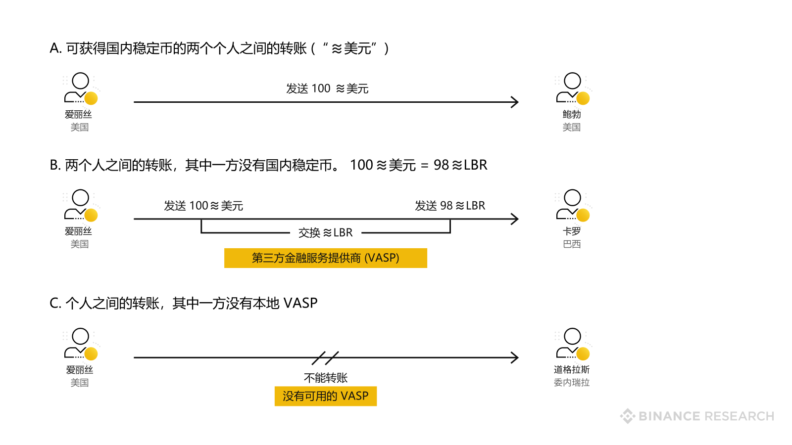 Conceptualized overview of transaction types in Libra