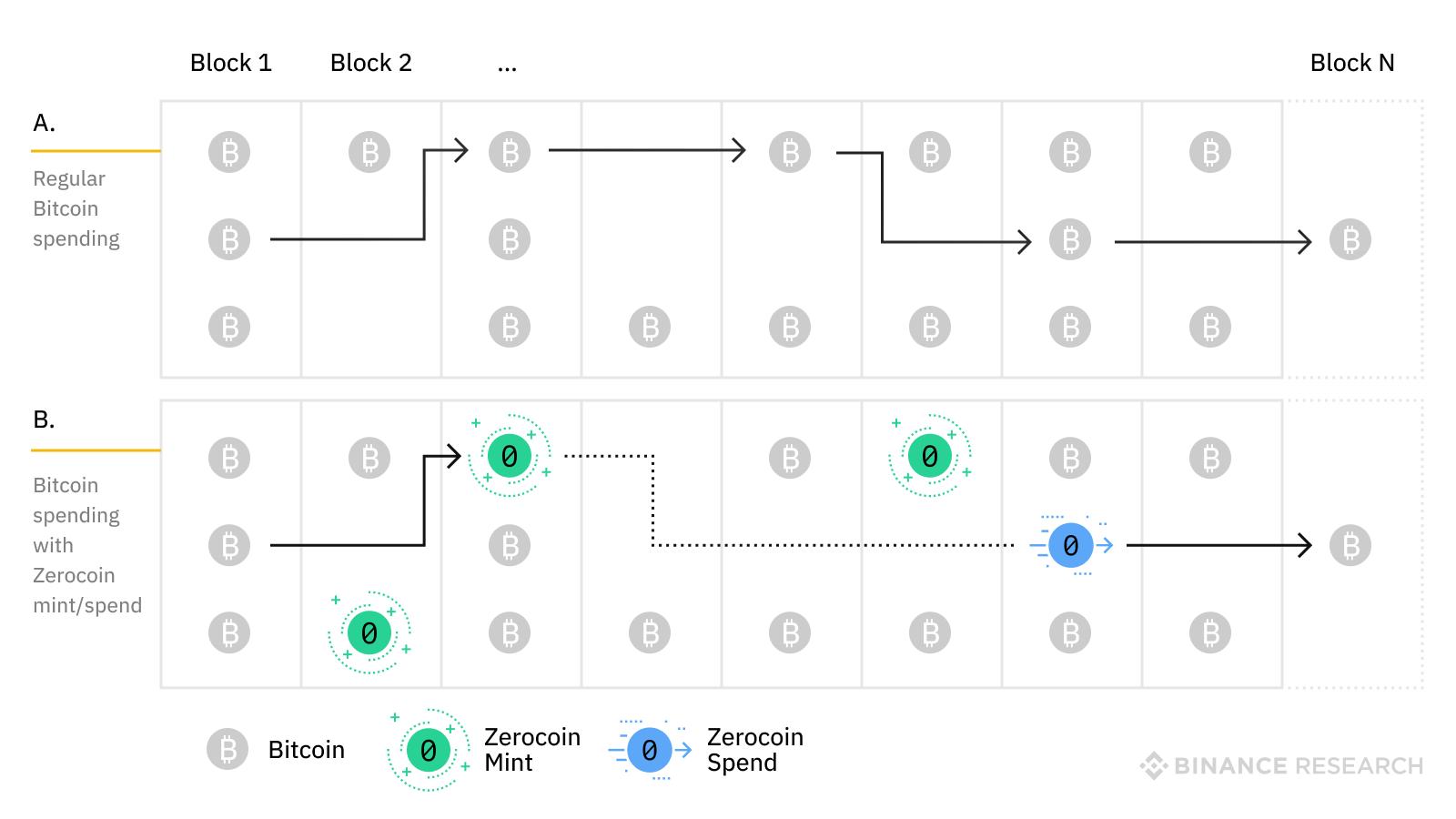 Description of Zerocoin